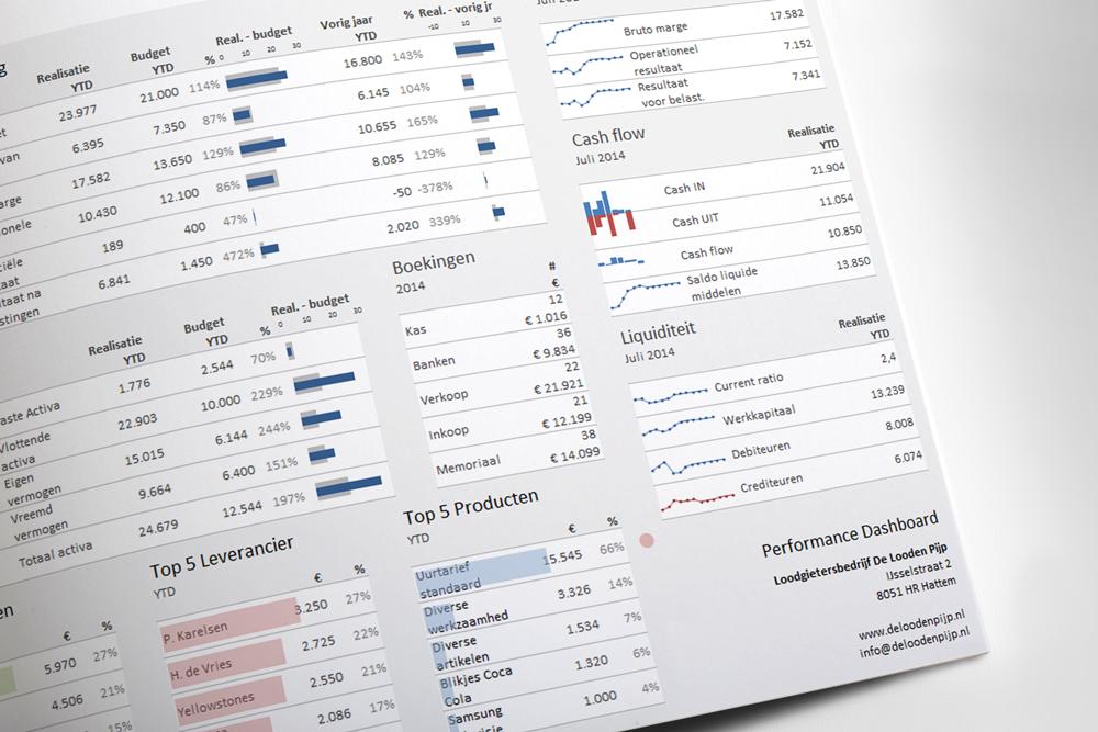 Voorbeeld Excel dashboard