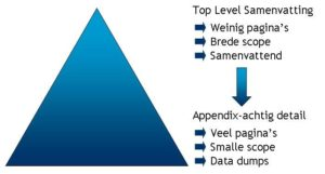 Excel dashboard Management Rapportage Piramide