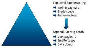 Excel dashboard Management Rapportage Piramide
